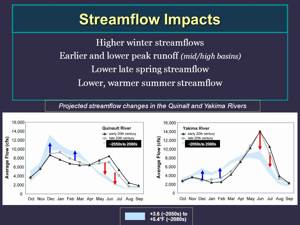 ~2050s to 2080s Streamflow Impacts Higher winter streamflows Earlier and lower peak runoff (mid/high basins) Lower late spring streamflow Lower, warmer summer streamflow Projected streamflow changes in the Quinalt and Yakima Rivers +3.6 (~2050s) to +5.4°F (~2080s) ~2050s to 2080s