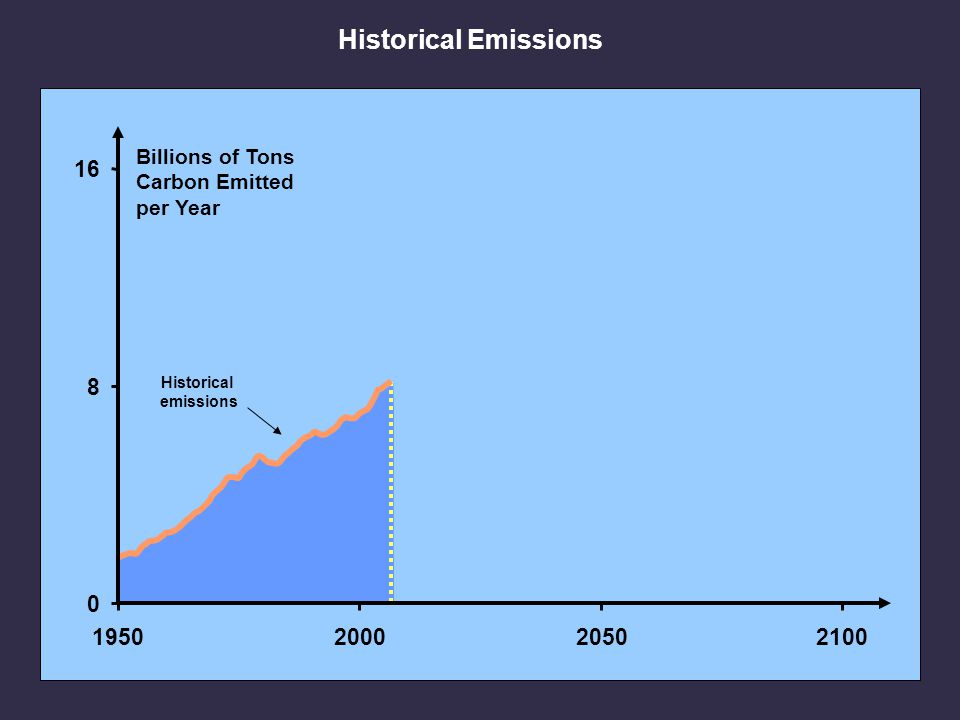 Billions of Tons Carbon Emitted per Year Historical emissions 0 8 16 1950200020502100 Historical Emissions