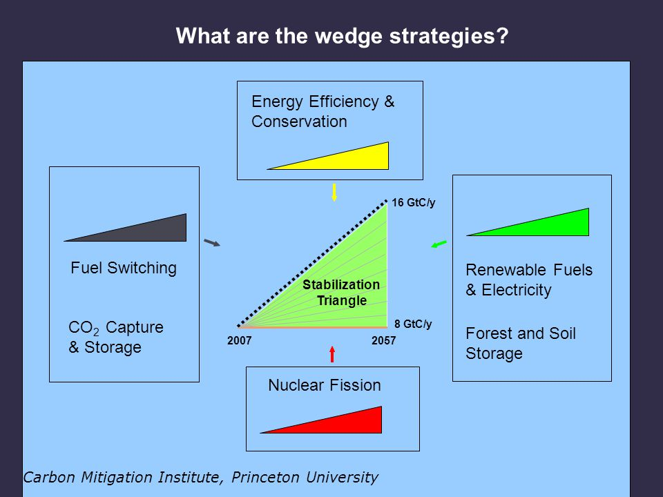 Energy Efficiency & Conservation CO 2 Capture & Storage Stabilization Triangle Renewable Fuels & Electricity Forest and Soil Storage Fuel Switching What are the wedge strategies.