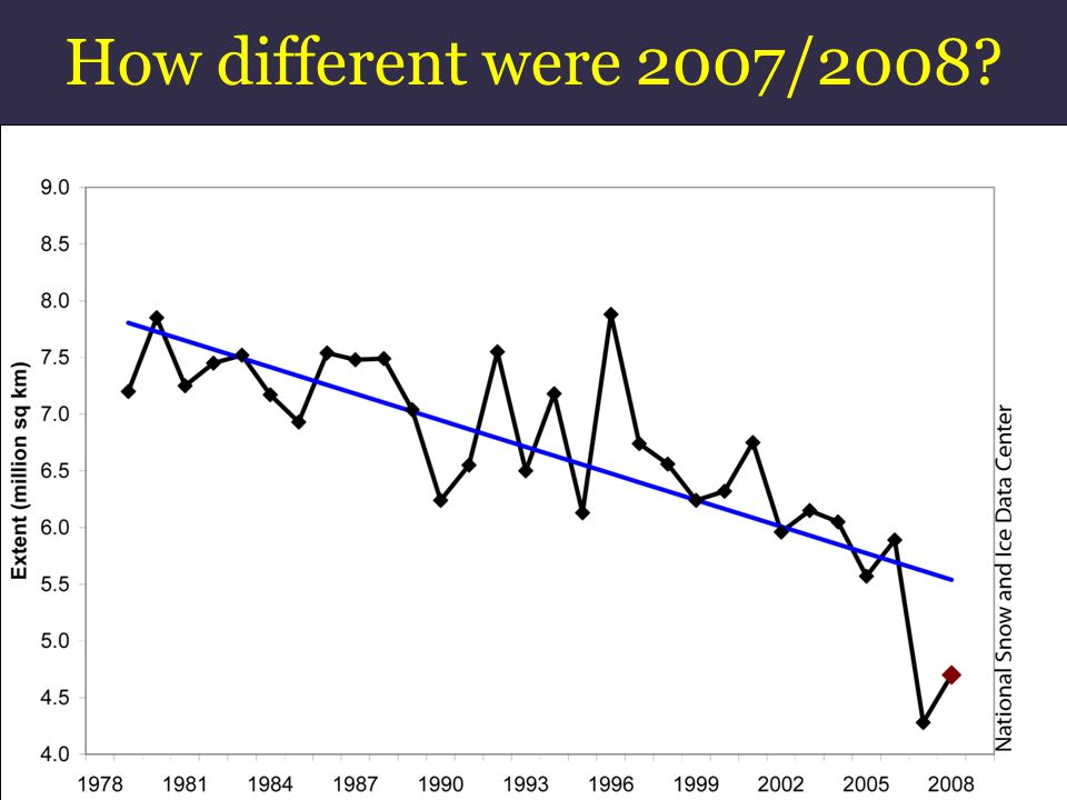 How different were 2007/2008? 2007 2008