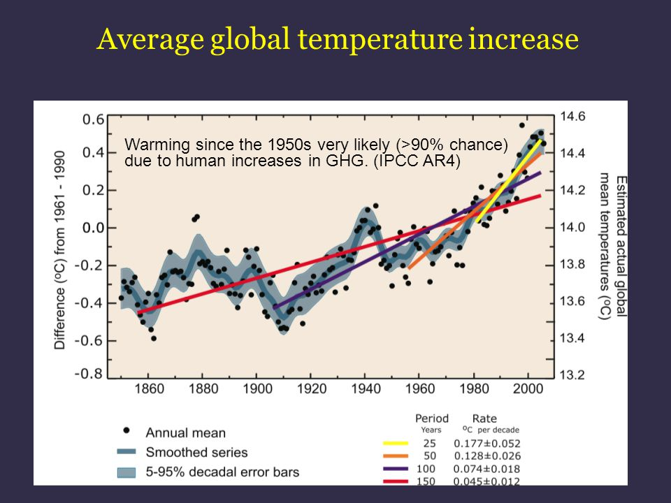 Average global temperature increase Warming since the 1950s very likely (>90% chance) due to human increases in GHG. (IPCC AR4)
