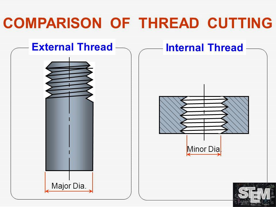 COMPARISON OF THREAD CUTTING External Thread Internal Thread Major Dia. Minor Dia.