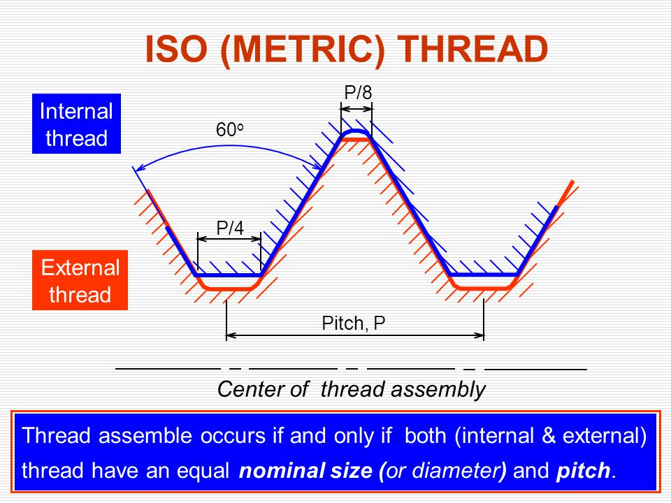 ISO (METRIC) THREAD External thread Internal thread Center of thread assembly 60 o Pitch, P P/4 P/8 Thread assemble occurs if and only if both (intern