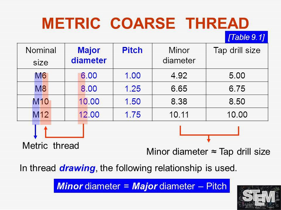 Nominal size Major diameter PitchMinor diameter Tap drill size M66.001.004.925.00 M88.001.256.656.75 M1010.001.508.388.50 M1212.001.7510.1110.00 METRI