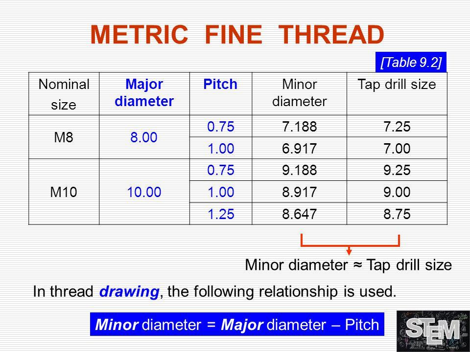 Nominal size Major diameter PitchMinor diameter Tap drill size M88.00 0.757.1887.25 1.006.9177.00 M1010.00 0.759.1889.25 1.008.9179.00 1.258.6478.75 M