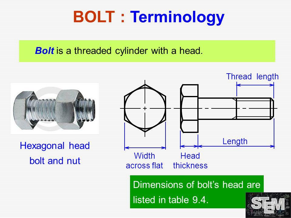 BOLT : Terminology Bolt is a threaded cylinder with a head. Hexagonal head bolt and nut Head thickness Thread length Length Width across flat Dimensio