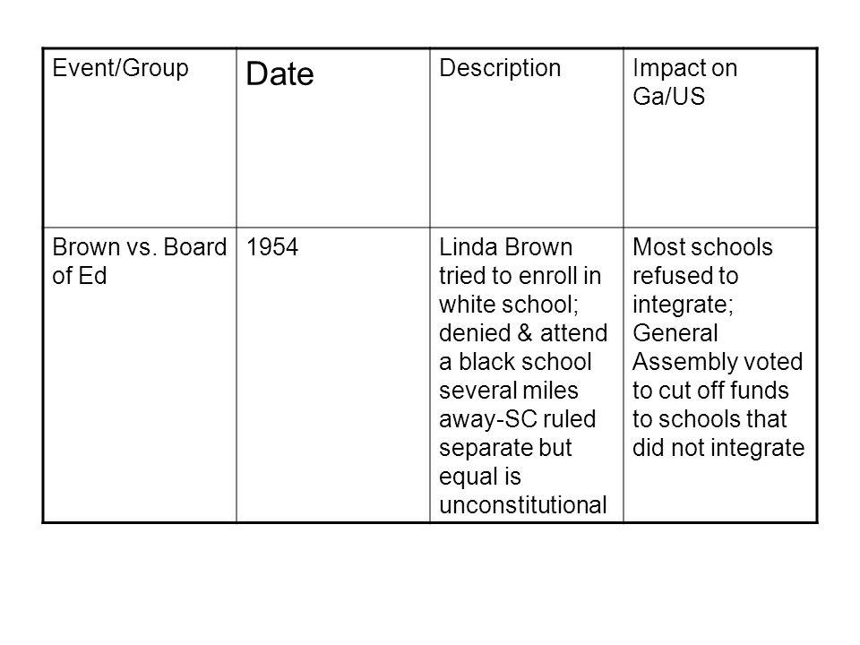 Event/Group Date DescriptionImpact on Ga/US Brown vs.