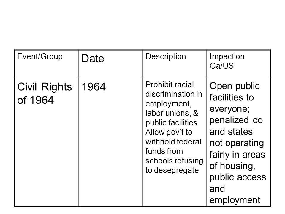 Event/Group Date DescriptionImpact on Ga/US Civil Rights of 1964 1964 Prohibit racial discrimination in employment, labor unions, & public facilities.