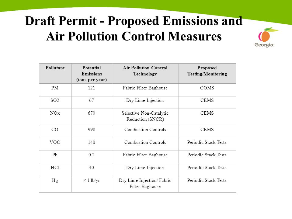 Draft Permit - Proposed Emissions and Air Pollution Control Measures PollutantPotential Emissions (tons per year) Air Pollution Control Technology Proposed Testing/Monitoring PM121Fabric Filter BaghouseCOMS SO267Dry Lime InjectionCEMS NOx670Selective Non-Catalytic Reduction (SNCR) CEMS CO998Combustion ControlsCEMS VOC140Combustion ControlsPeriodic Stack Tests Pb0.2Fabric Filter BaghousePeriodic Stack Tests HCl40Dry Lime InjectionPeriodic Stack Tests Hg< 1 lb/yrDry Lime Injection/ Fabric Filter Baghouse Periodic Stack Tests