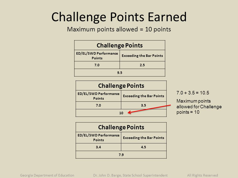 Challenge Points Earned Maximum points allowed = 10 points Challenge Points ED/EL/SWD Performance Points Exceeding the Bar Points Challenge Points ED/EL/SWD Performance Points Exceeding the Bar Points Challenge Points ED/EL/SWD Performance Points Exceeding the Bar Points = 10.5 Maximum points allowed for Challenge points = 10 Georgia Department of Education Dr.