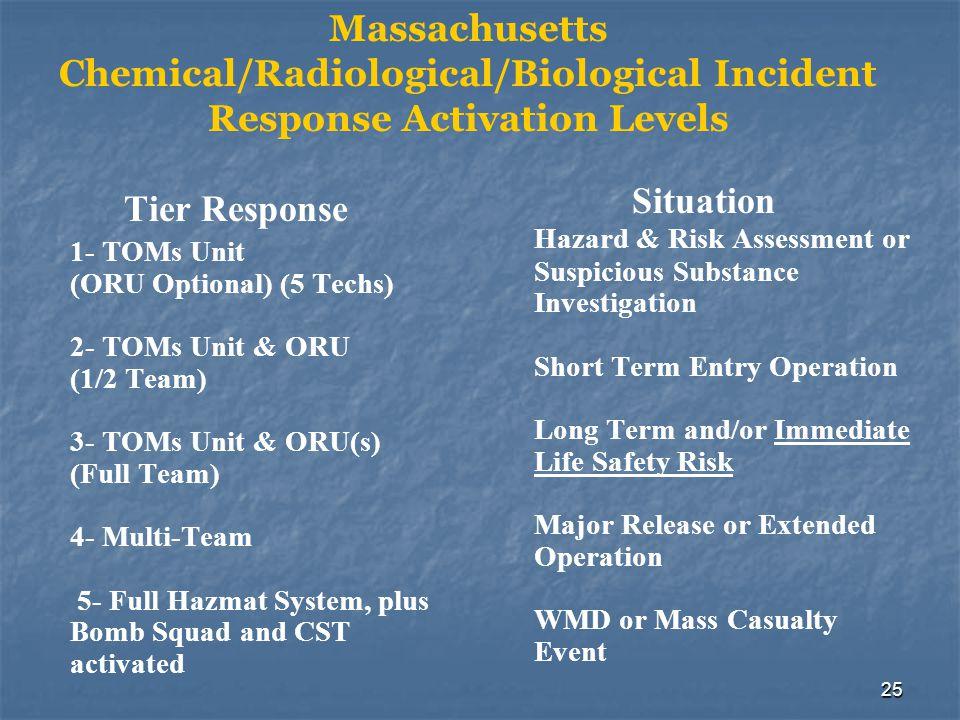 25 Tier Response 1- TOMs Unit (ORU Optional) (5 Techs) 2- TOMs Unit & ORU (1/2 Team) 3- TOMs Unit & ORU(s) (Full Team) 4- Multi-Team 5- Full Hazmat Sy