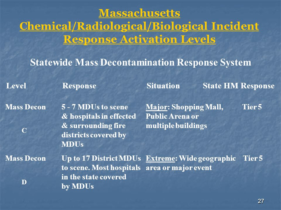 27 Massachusetts Chemical/Radiological/Biological Incident Response Activation Levels Statewide Mass Decontamination Response System Mass Decon5 - 7 M