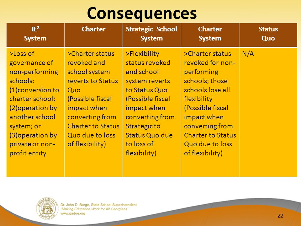 22 IE 2 System CharterStrategic School System Charter System Status Quo >Loss of governance of non-performing schools: (1)conversion to charter school; (2)operation by another school system; or (3)operation by private or non- profit entity >Charter status revoked and school system reverts to Status Quo (Possible fiscal impact when converting from Charter to Status Quo due to loss of flexibility) >Flexibility status revoked and school system reverts to Status Quo (Possible fiscal impact when converting from Strategic to Status Quo due to loss of flexibility) >Charter status revoked for non- performing schools; those schools lose all flexibility (Possible fiscal impact when converting from Charter to Status Quo due to loss of flexibility) N/A Consequences