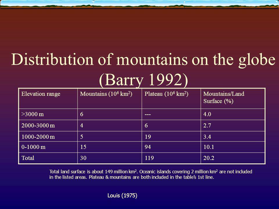 Distribution of mountains on the globe (Barry 1992) Elevation rangeMountains (10 6 km 2 )Plateau (10 6 km 2 )Mountains/Land Surface (%) >3000 m6---4.0 2000-3000 m462.7 1000-2000 m5193.4 0-1000 m159410.1 Total3011920.2 Total land surface is about 149 million km 2.