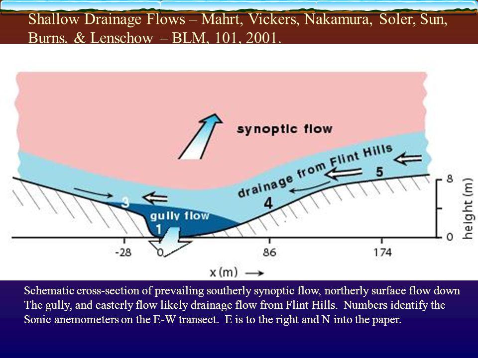Shallow Drainage Flows – Mahrt, Vickers, Nakamura, Soler, Sun, Burns, & Lenschow – BLM, 101, 2001.