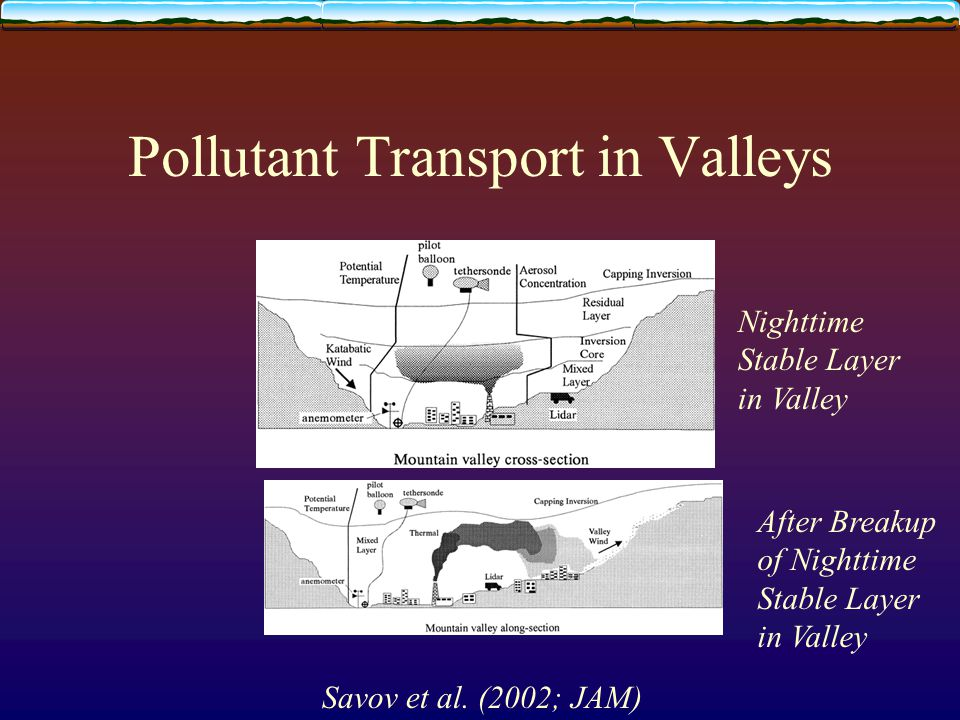 Pollutant Transport in Valleys Savov et al.