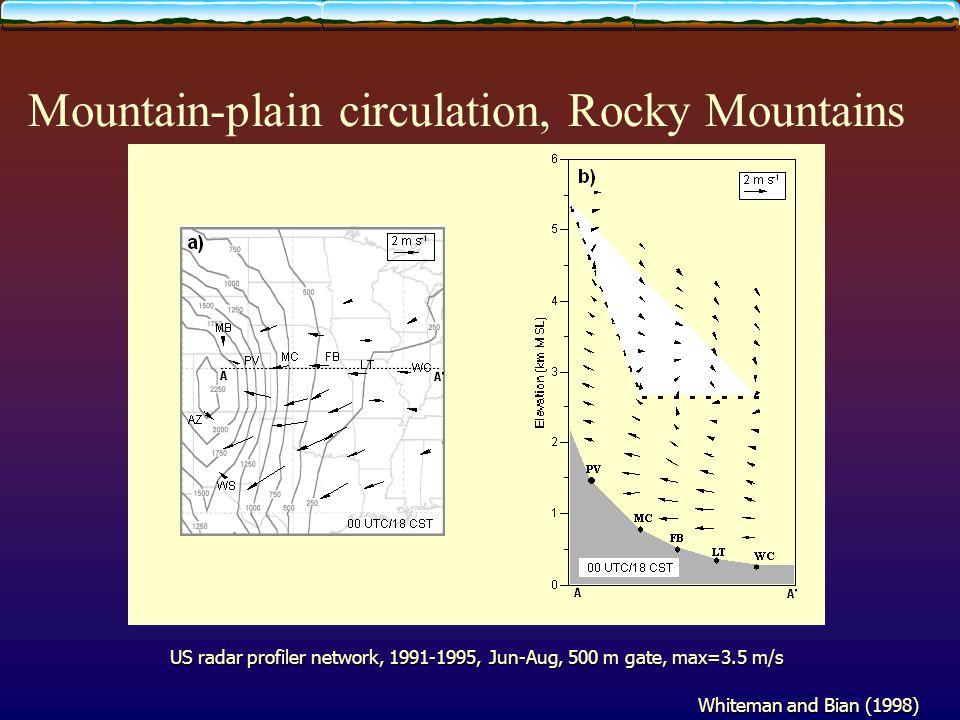 Mountain-plain circulation, Rocky Mountains US radar profiler network, 1991-1995, Jun-Aug, 500 m gate, max=3.5 m/s Whiteman and Bian (1998)