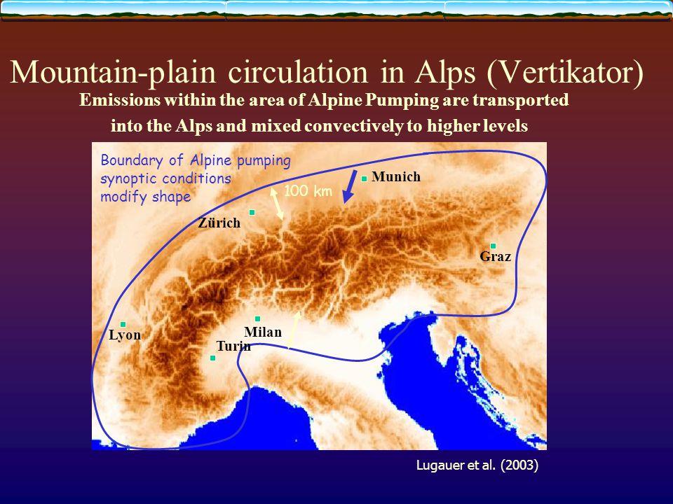 Mountain-plain circulation in Alps (Vertikator) Innsbruck Boundary of Alpine pumping synoptic conditions modify shape 100 km Munich Milan Turin Zürich