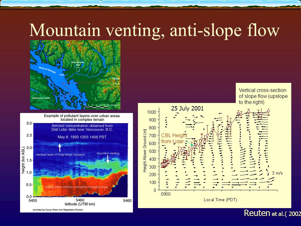 Mountain venting, anti-slope flow CBL Height from Lidar Vertical cross-section of slope flow (upslope to the right) 25 July 2001 Reuten et al.( 2002) with Steyn
