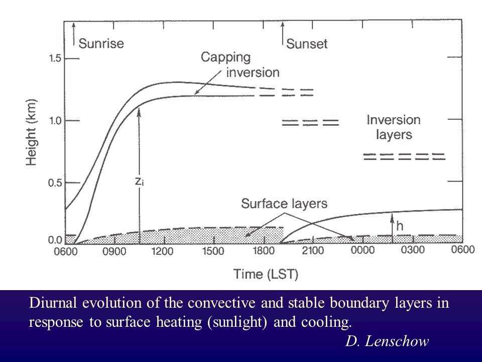 Diurnal evolution of the convective and stable boundary layers in response to surface heating (sunlight) and cooling. D. Lenschow