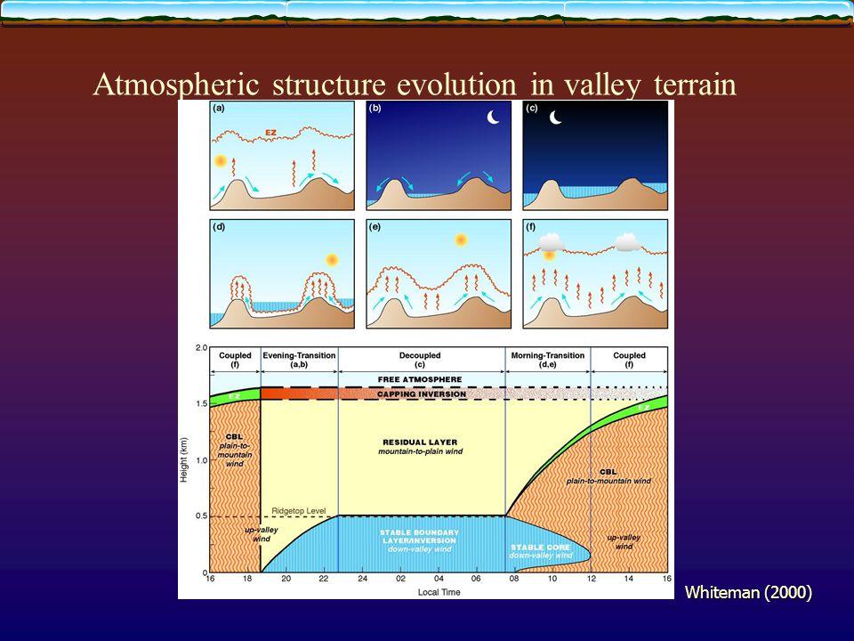 Atmospheric structure evolution in valley terrain Whiteman (2000)