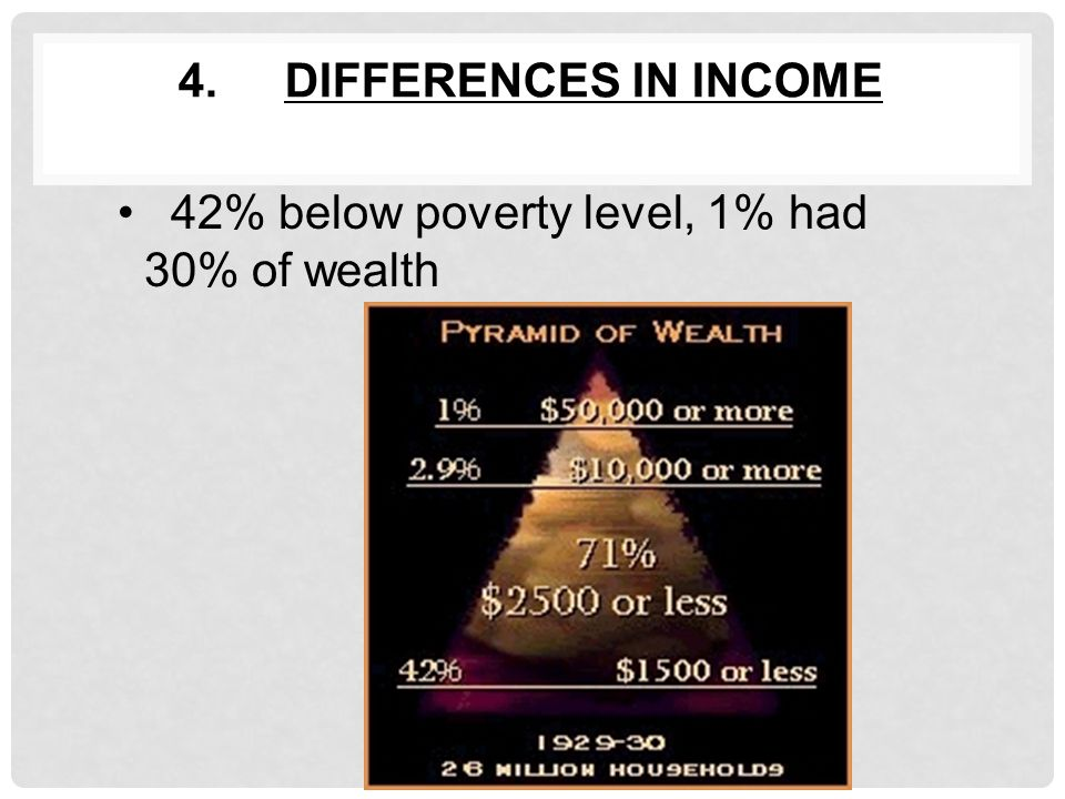 4.DIFFERENCES IN INCOME 42% below poverty level, 1% had 30% of wealth