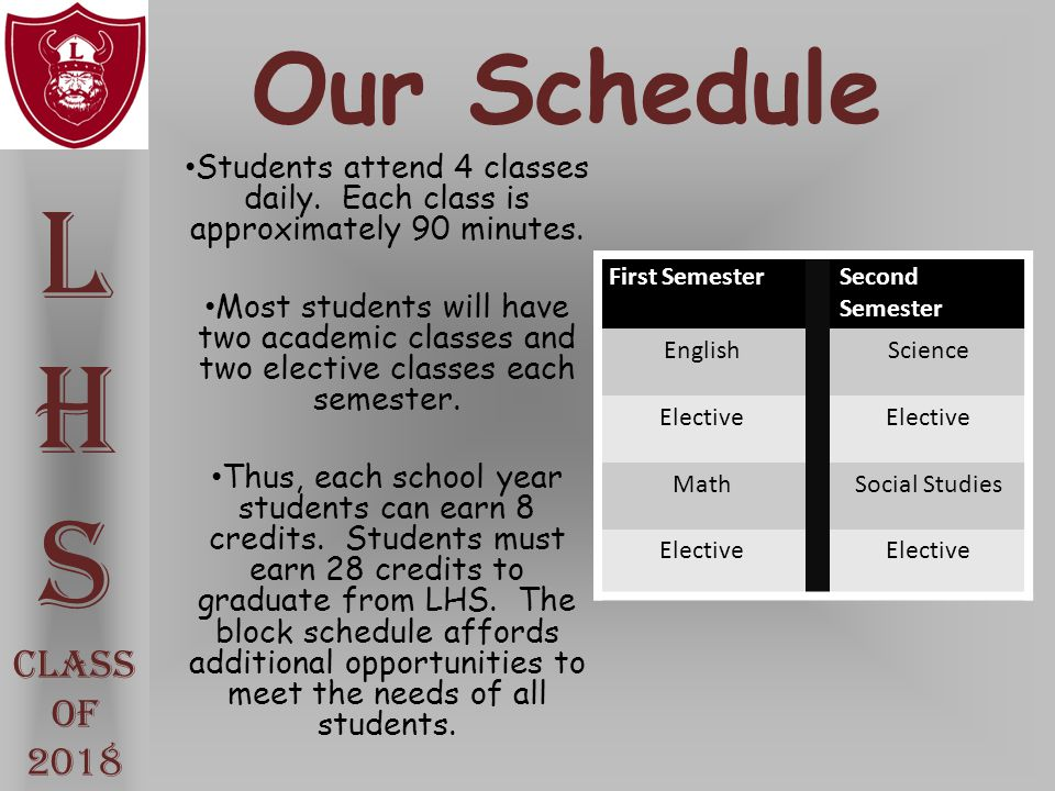 Our Schedule Students attend 4 classes daily. Each class is approximately 90 minutes. Most students will have two academic classes and two elective cl