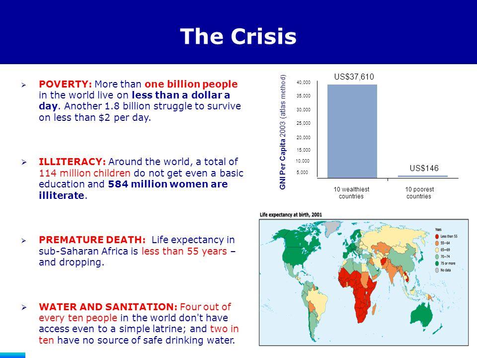 The Crisis 10,000 15,000 20,000 25,000 30,000 35,000 40,000 10 wealthiest countries 10 poorest countries GNI Per Capita GNI Per Capita 2003 (atlas met