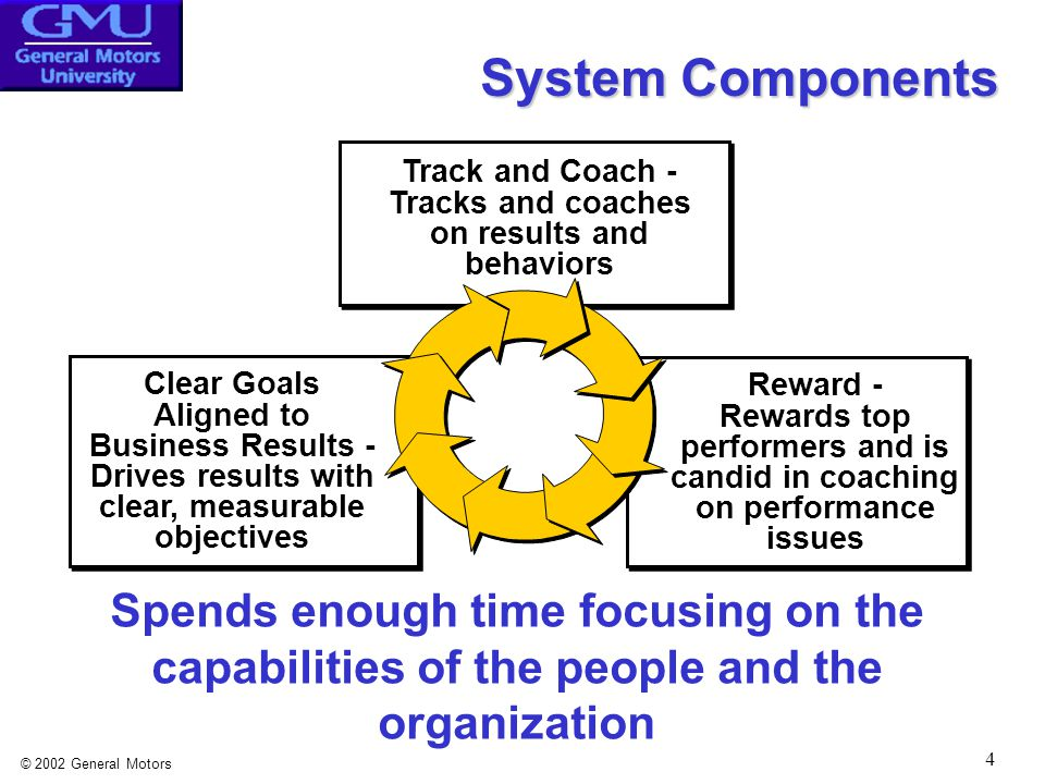 © 2002 General Motors 4 Reward - Rewards top performers and is candid in coaching on performance issues Track and Coach - Tracks and coaches on results and behaviors Clear Goals Aligned to Business Results - Drives results with clear, measurable objectives System Components Spends enough time focusing on the capabilities of the people and the organization