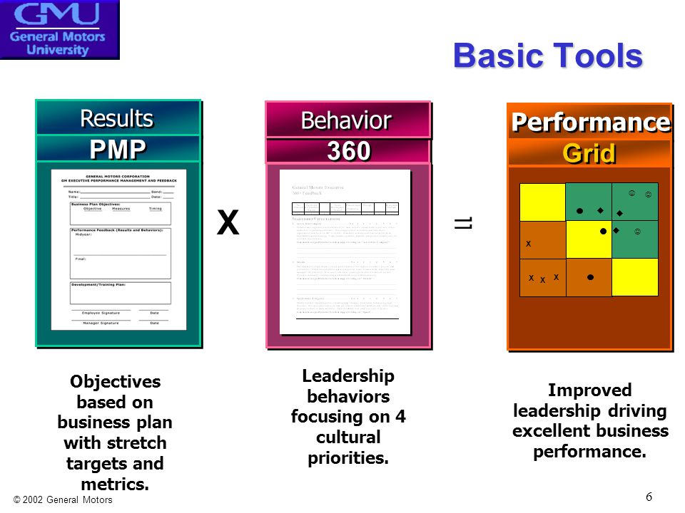 © 2002 General Motors 6 Basic Tools Results PMP X Objectives based on business plan with stretch targets and metrics.