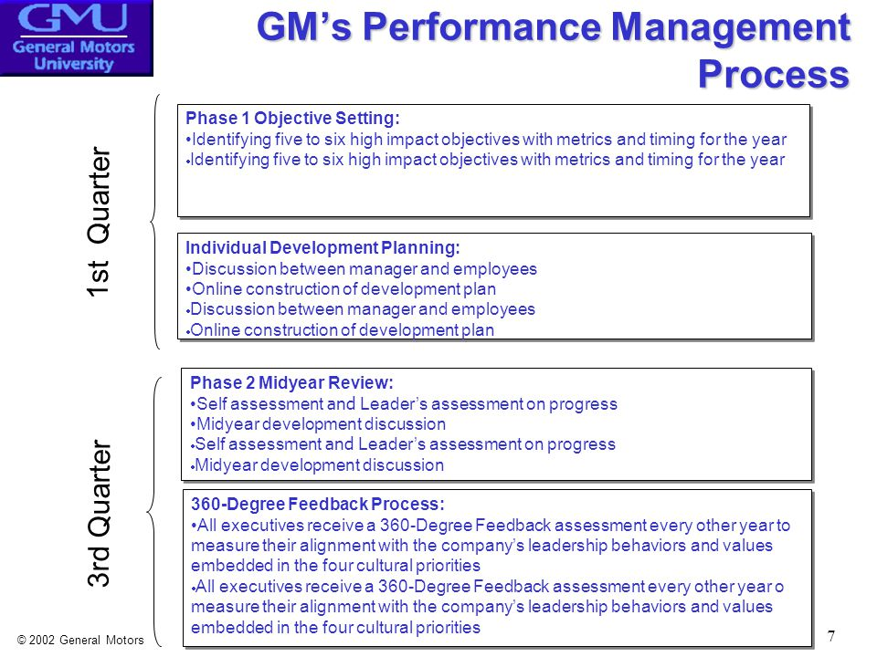 © 2002 General Motors 8 GM's Performance Management Process, continued Phase 3 Annual Review: Similar process to midyear Includes discussion on 360 data  Similar process to midyear  Includes discussion on 360 data Phase 3 Annual Review: Similar process to midyear Includes discussion on 360 data  Similar process to midyear  Includes discussion on 360 data Reward: Annual review provides input into compensation decision  Annual review provides input into compensation decision Reward: Annual review provides input into compensation decision  Annual review provides input into compensation decision 4th Quarter