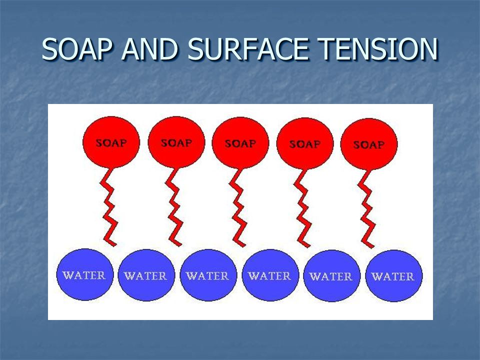 SOAP AND SURFACE TENSION