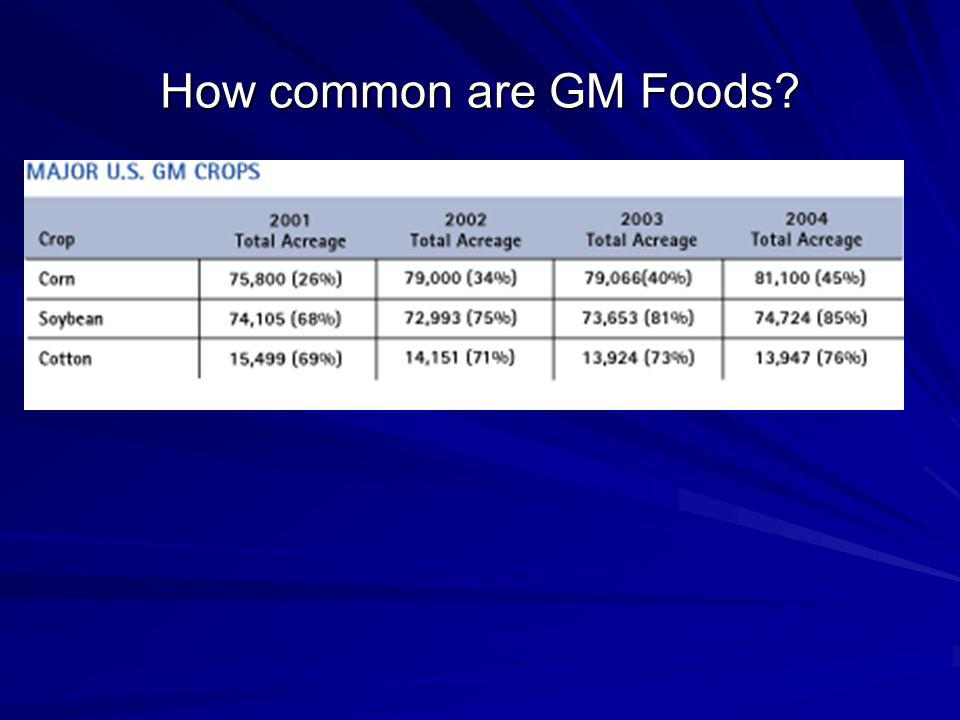 How common are GM Foods?