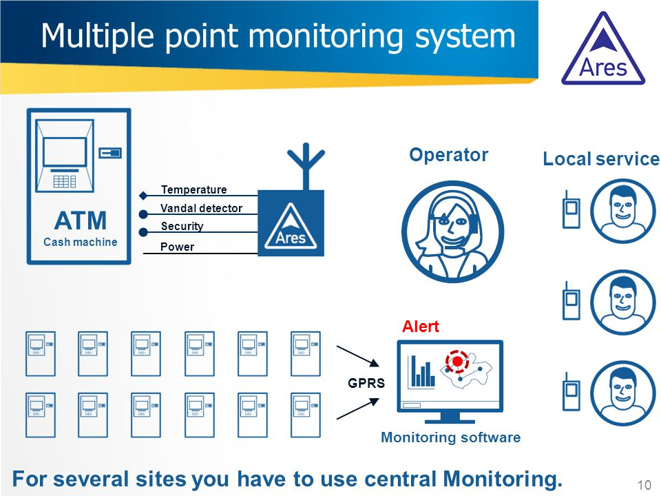 Operator Multiple point monitoring system Monitoring software 10 Security Vandal detector Power Temperature Local service ATM Cash machine For several