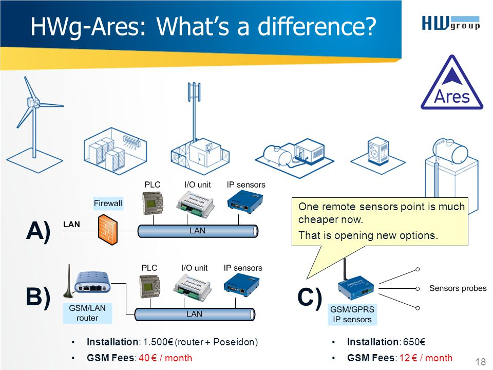 HWg-Ares: What's a difference? A) B) Installation: 1.500€ (router + Poseidon) GSM Fees: 40 € / month 18 C) Installation: 650€ GSM Fees: 12 € / month 1