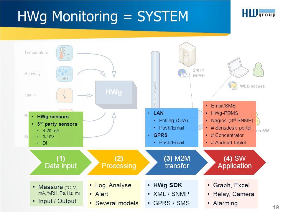 HWg Monitoring = SYSTEM 19 (1) Data input (2) Processing (3) M2M transfer (4) SW Application Measure (°C, V, mA, %RH, Pa, Hz, m) Input / Output Log, A