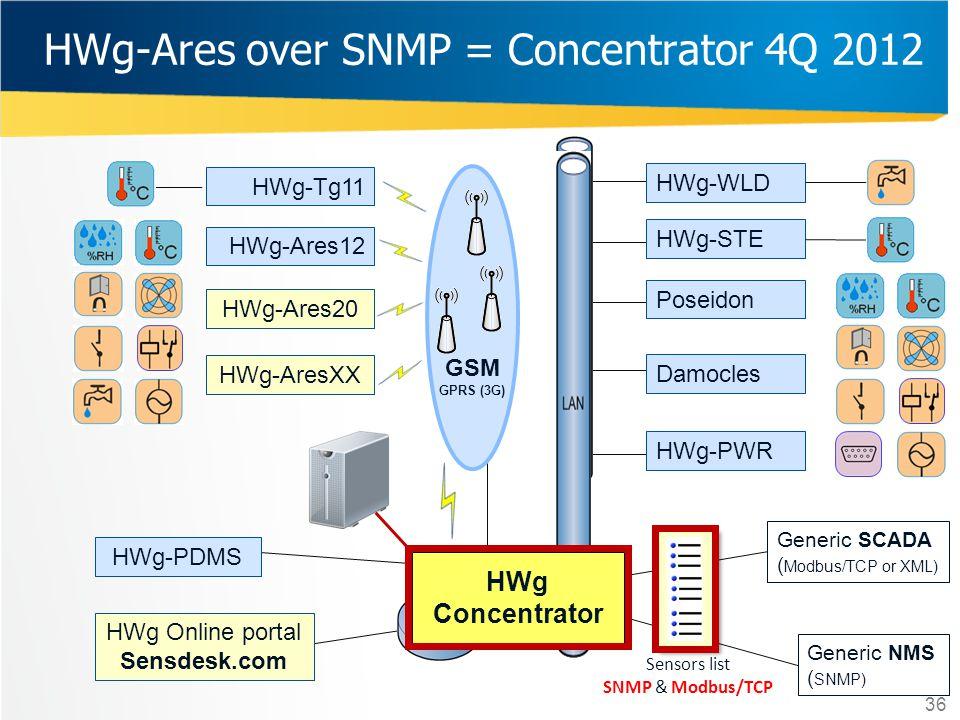 36 HWg-Ares over SNMP = Concentrator 4Q 2012 Poseidon Damocles HWg-PWR HWg-STE HWg-WLD HWg-Tg11 HWg-Ares12 HWg-Ares20 HWg-AresXX GSM GPRS (3G) HWg Con