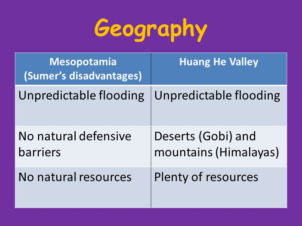 Geography Add this note: – China is isolated from the other River Valleys – Mesopotamia trades with India and Egypt