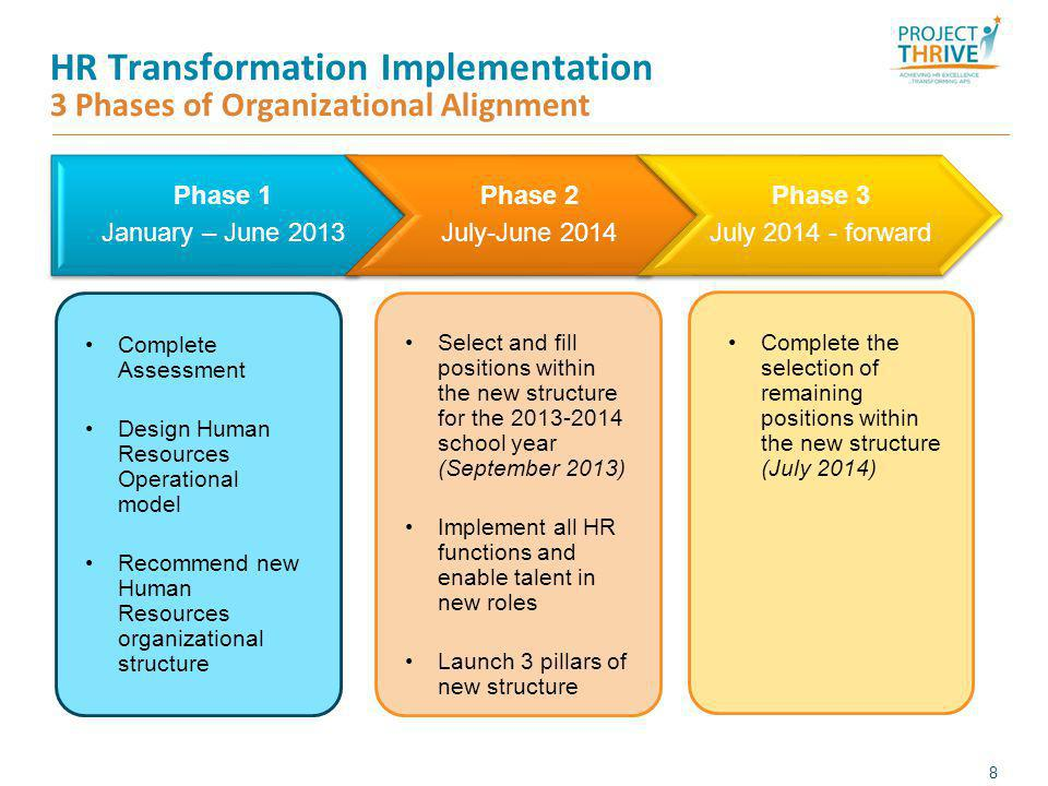 HR Transformation Implementation 3 Phases of Organizational Alignment Phase 1 January – June 2013 Phase 2 July-June 2014 Phase 3 July 2014 - forward 8