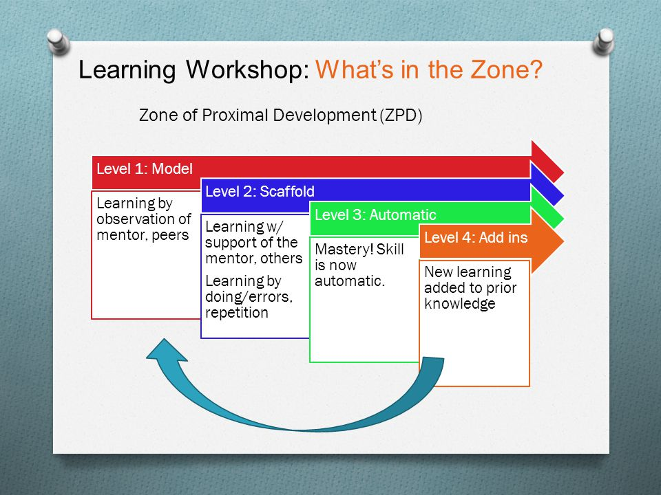 Learning Workshop: What's in the Zone? Level 1: Model Learning by observation of mentor, peers Level 2: Scaffold Learning w/ support of the mentor, ot
