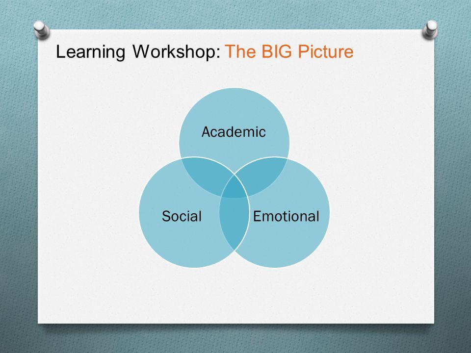 Learning Workshop: Spheres of Influence School FamilyCommunity Epstein, 1995