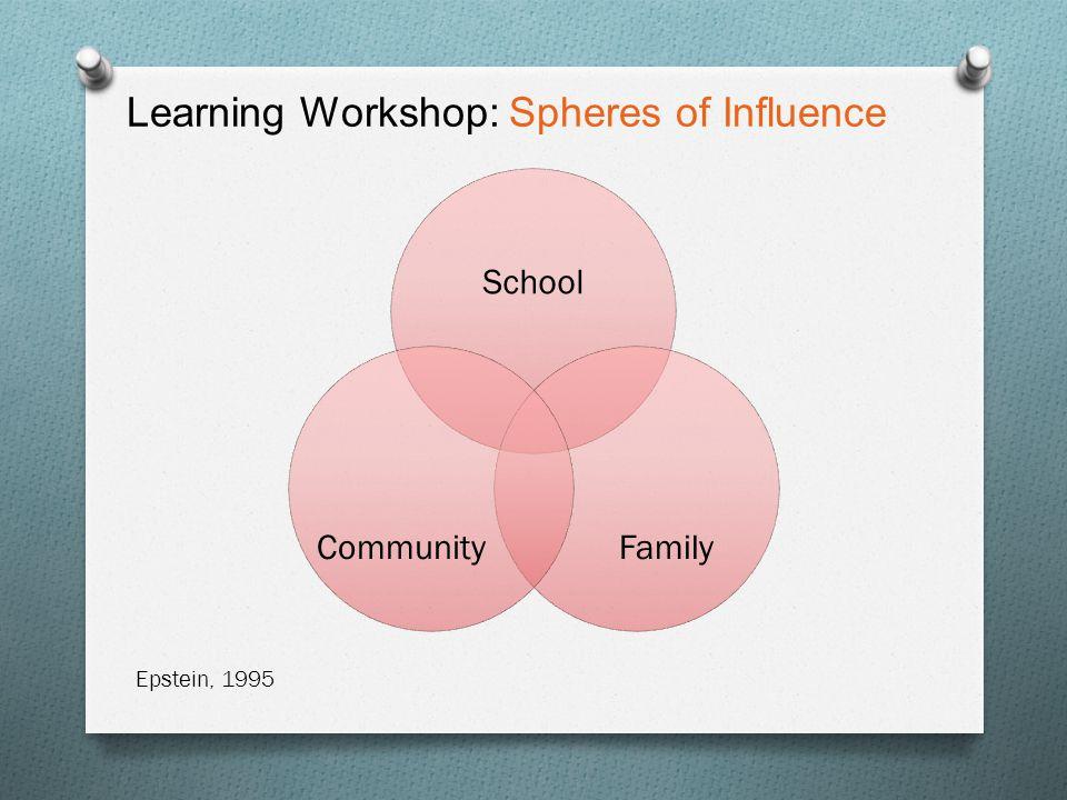 Learning Workshop: The 3-Legged Stool, tender geography School FamilyCommunity Academic EmotionalSocial Epstein, 1995