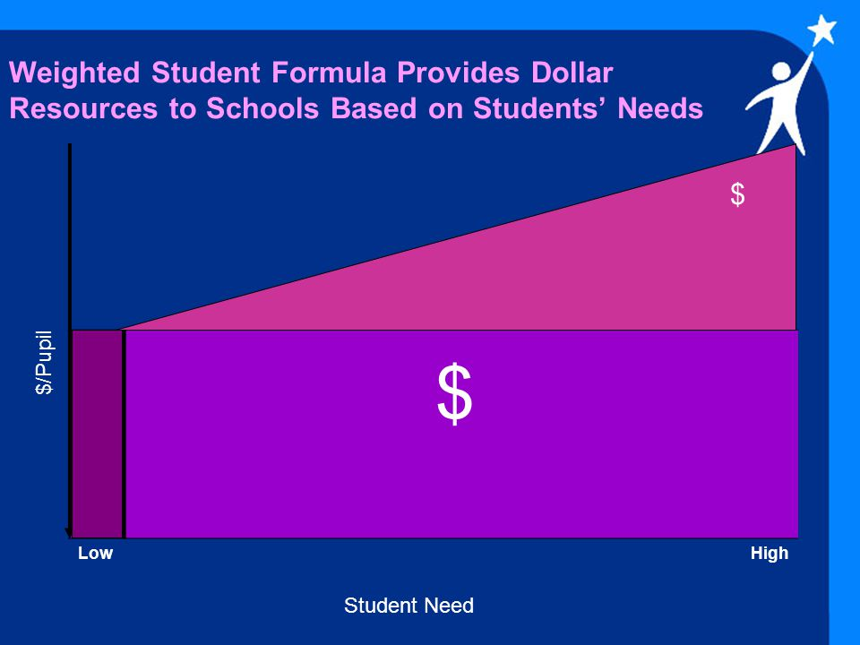 Weighted Student Formula Provides Dollar Resources to Schools Based on Students' Needs LowHigh Student Need $/Pupil $ $