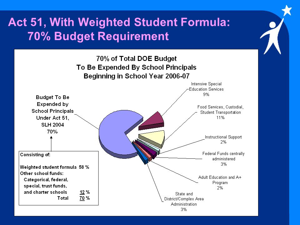 Act 51, With Weighted Student Formula: 70% Budget Requirement