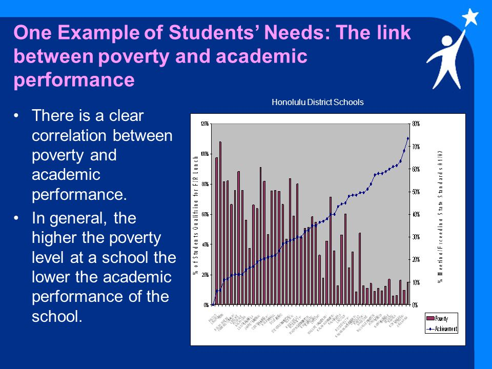 One Example of Students' Needs: The link between poverty and academic performance There is a clear correlation between poverty and academic performance.
