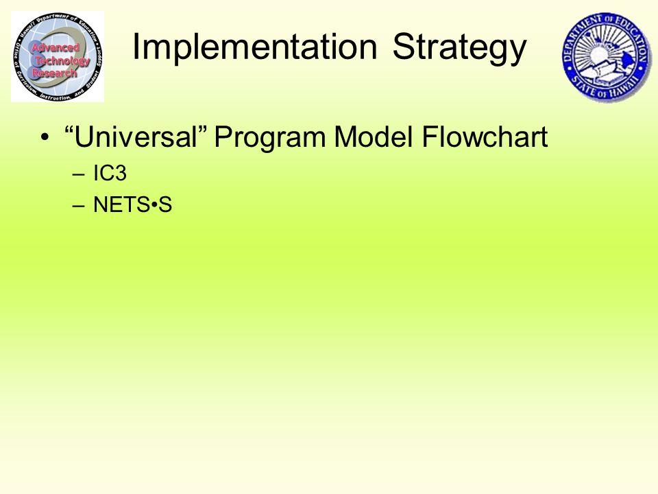 Implementation Strategy Universal Program Model Flowchart –IC3 –NETSS