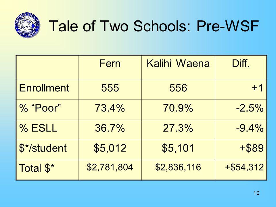 10 Tale of Two Schools: Pre-WSF FernKalihi WaenaDiff.