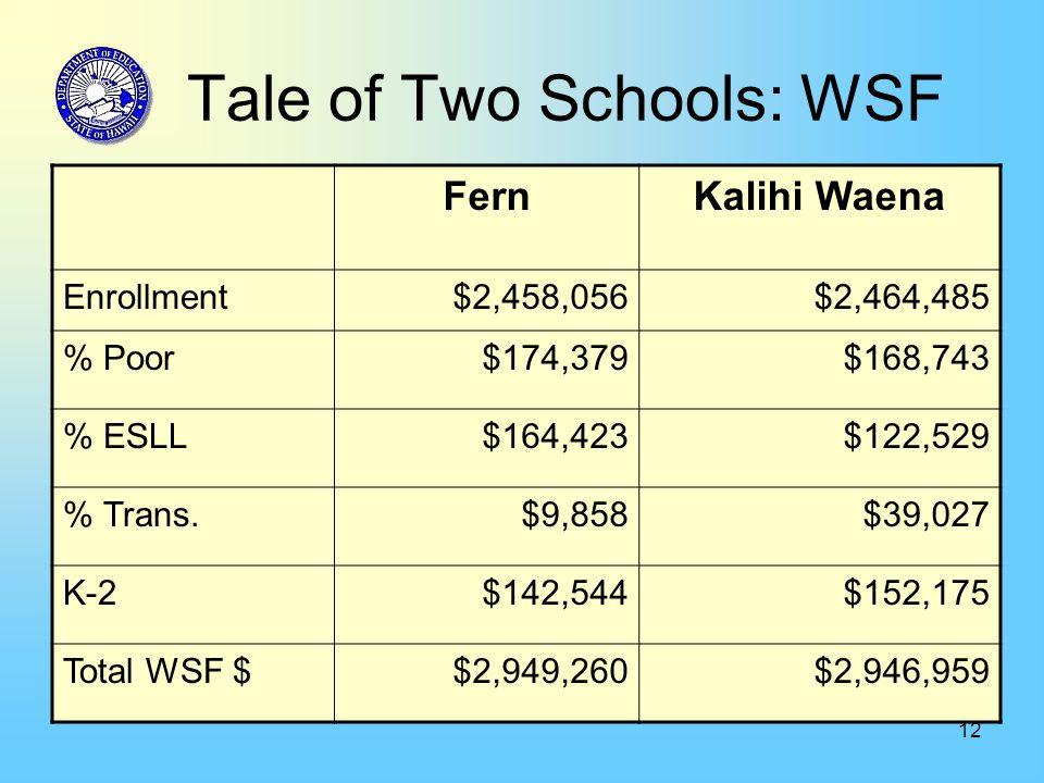 12 Tale of Two Schools: WSF FernKalihi Waena Enrollment$2,458,056$2,464,485 % Poor$174,379$168,743 % ESLL$164,423$122,529 % Trans.$9,858$39,027 K-2$142,544$152,175 Total WSF $$2,949,260$2,946,959