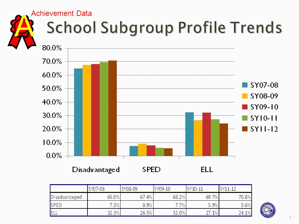 6 Students in grades 3-5 continue to perform well above state benchmarks with 82% proficient in reading and 86% proficient in math.