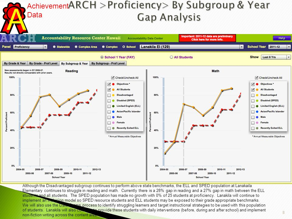9 ARCH >Proficiency> Data Grid>By Subgroup & Year A Achievement Data Accountability Resource Center